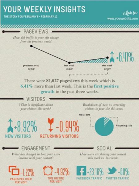 Sample Google Analytics infographic from Visually