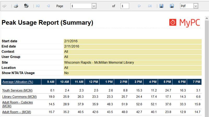 MCM Peak Usage Report